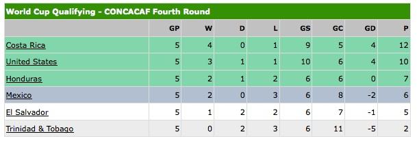 CONCACAFstandings